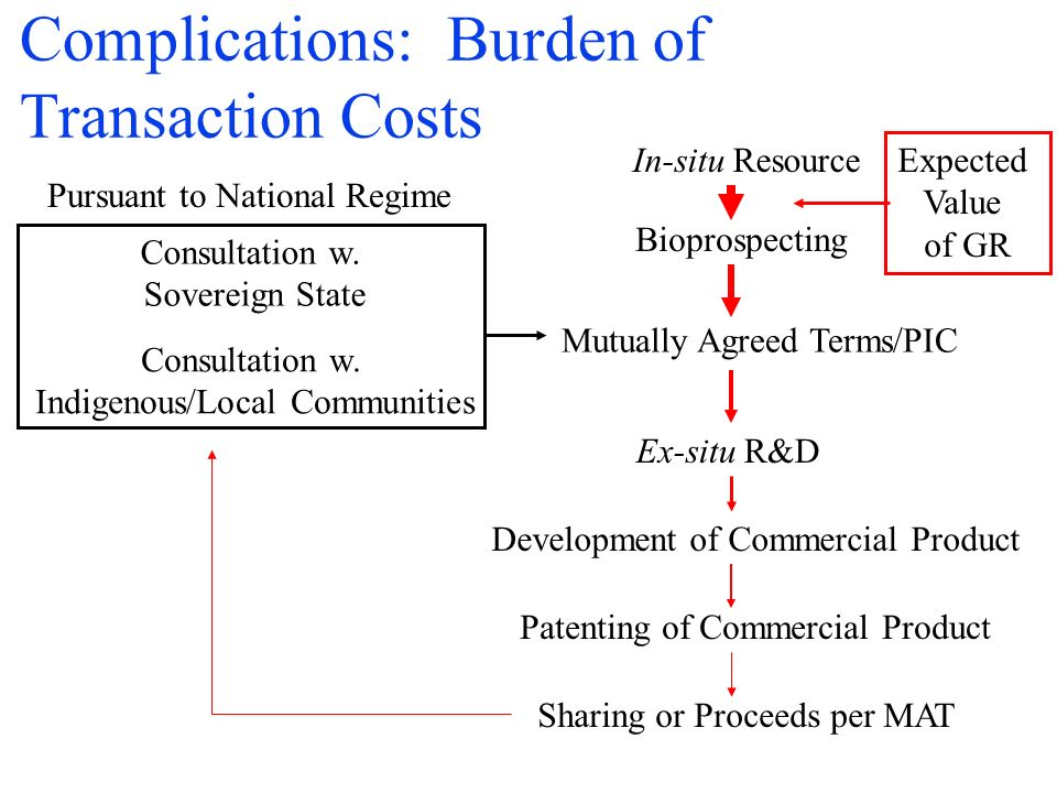 Complications: Burden of Transaction Costs In-situ Resource Bioprospecting Consultation w.