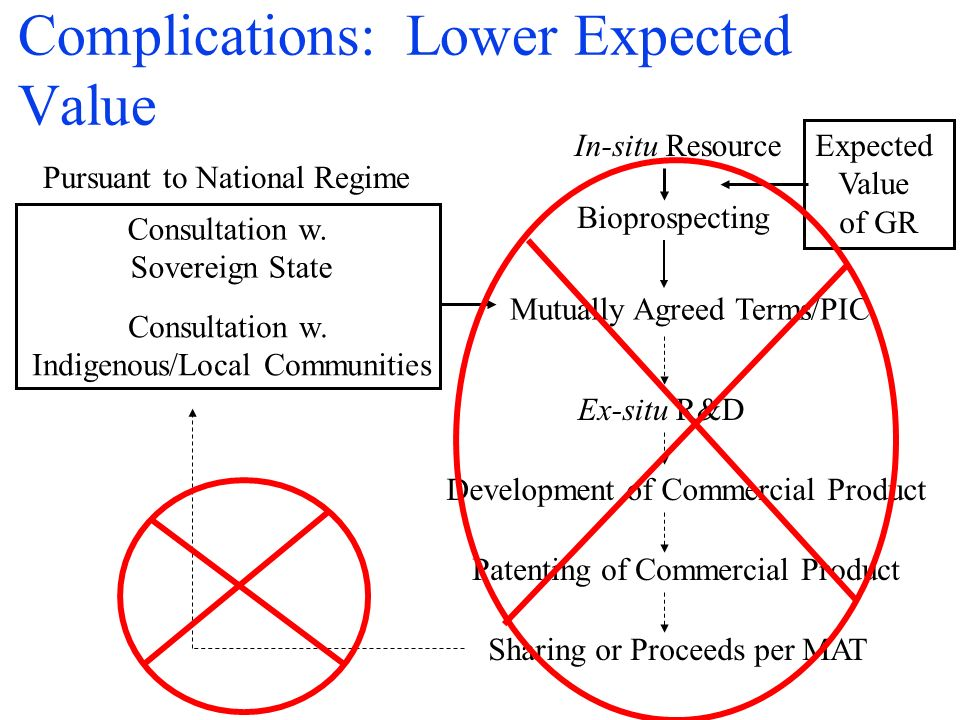Complications: Lower Expected Value In-situ Resource Bioprospecting Consultation w.
