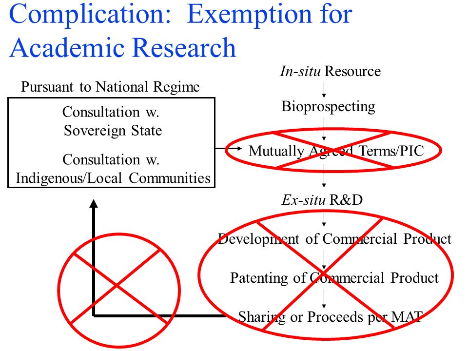 Complication: Exemption for Academic Research In-situ Resource Bioprospecting Consultation w.
