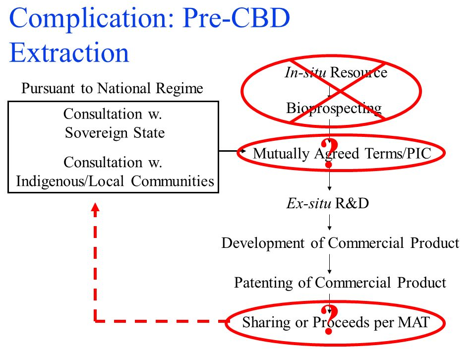 Complication: Pre-CBD Extraction In-situ Resource Bioprospecting Consultation w.