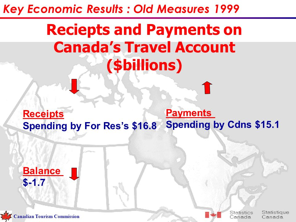 Reciepts and Payments on Canadas Travel Account ($billions) Balance $-1.7 Payments Spending by Cdns $15.1 Key Economic Results : Old Measures 1999 Canadian Tourism Commission Receipts Spending by For Ress $16.8