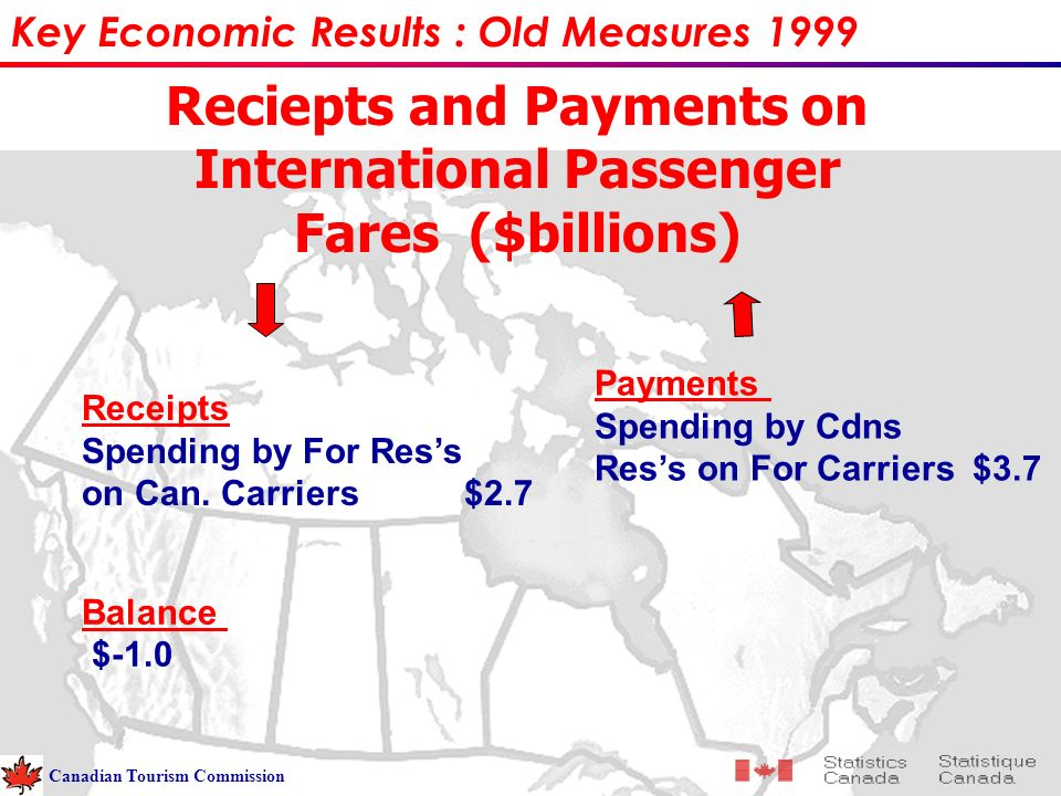 Reciepts and Payments on International Passenger Fares ($billions) Balance $-1.0 Payments Spending by Cdns Ress on For Carriers $3.7 Key Economic Results : Old Measures 1999 Canadian Tourism Commission Receipts Spending by For Ress on Can.