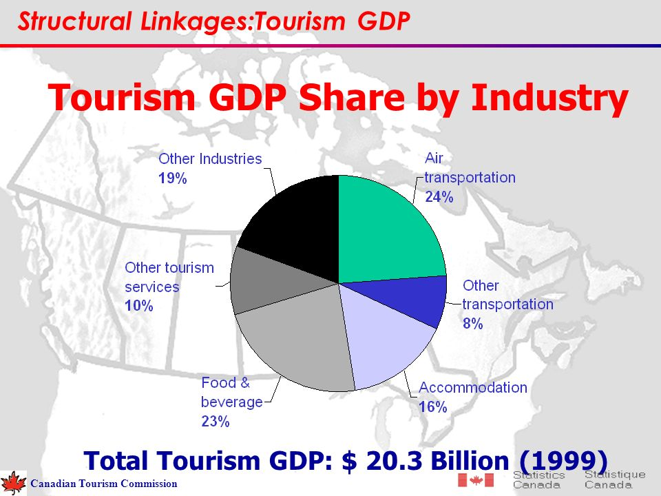 Tourism GDP Share by Industry Structural Linkages:Tourism GDP Total Tourism GDP: $ 20.3 Billion (1999) Canadian Tourism Commission