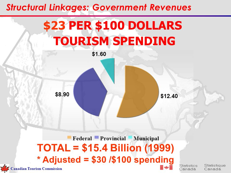 $12.40 $8.90 $1.60 FederalProvincialMunicipal $23 PER $100 DOLLARS TOURISM SPENDING TOTAL = $15.4 Billion (1999) * Adjusted = $30 /$100 spending Structural Linkages: Government Revenues Canadian Tourism Commission