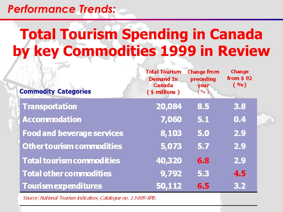 Total Tourism Spending in Canada by key Commodities 1999 in Review Commodity Categories Performance Trends: