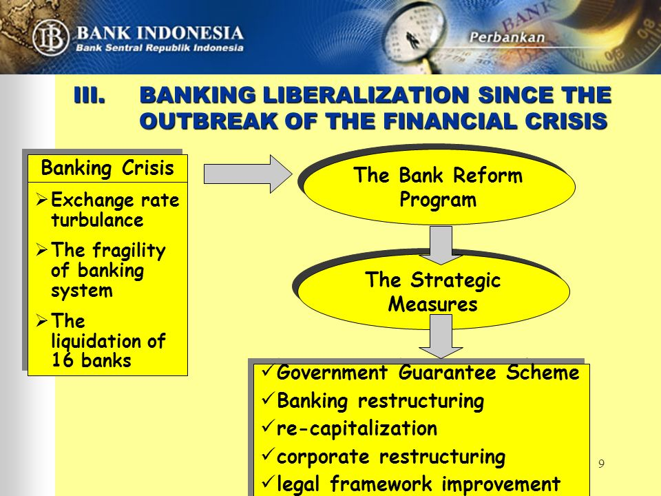 9 III.BANKING LIBERALIZATION SINCE THE OUTBREAK OF THE FINANCIAL CRISIS The Strategic Measures Banking Crisis Exchange rate turbulance The fragility o