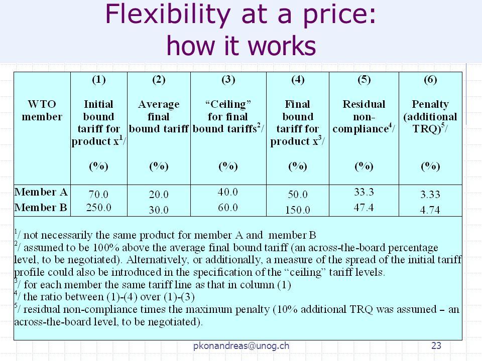 pkonandreas@unog.ch23 Flexibility at a price : how it works