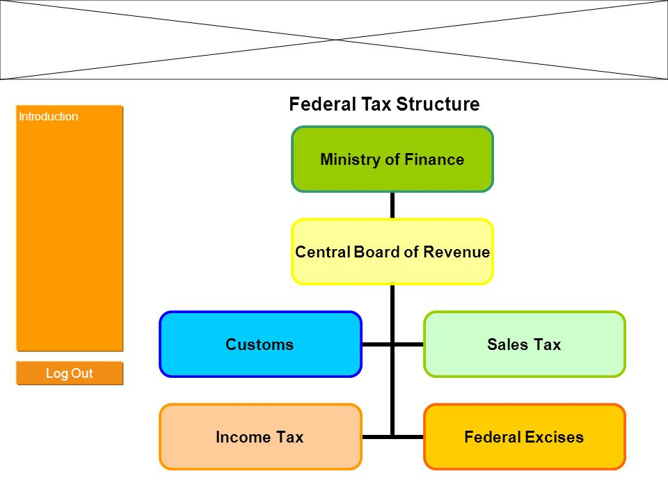 Introduction Federal Tax Receipts – (Customs) Revenue collection: Annual Federal Tax Revenue:$ 11.83 Bil 72% Collected at Imports by Customs: $ 8.51 Bil (Custom duty, Sales Tax and Income Tax) Enforcement of other laws: In addition to the Customs Laws, 27 other laws are enforced by Customs.