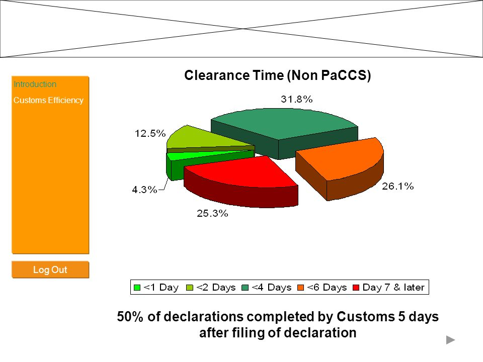 Introduction Clearance Time (Non PaCCS) 50% of declarations completed by Customs 5 days after filing of declaration Customs Efficiency Log Out