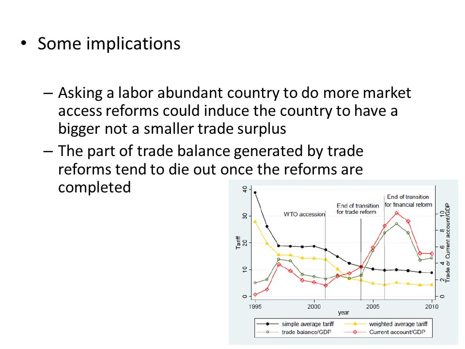 Some implications – Asking a labor abundant country to do more market access reforms could induce the country to have a bigger not a smaller trade sur