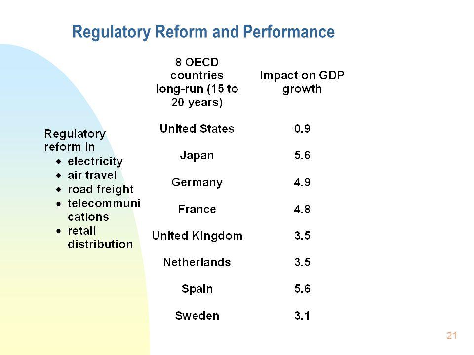 21 Regulatory Reform and Performance
