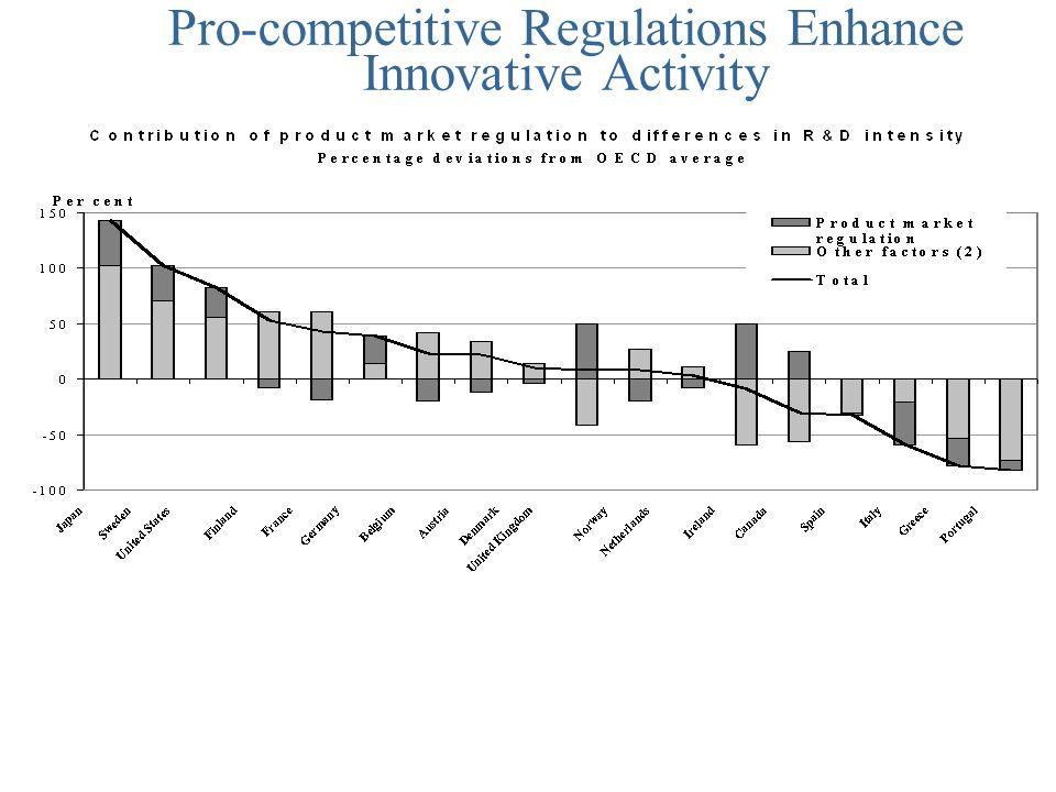 Pro-competitive Regulations Enhance Innovative Activity