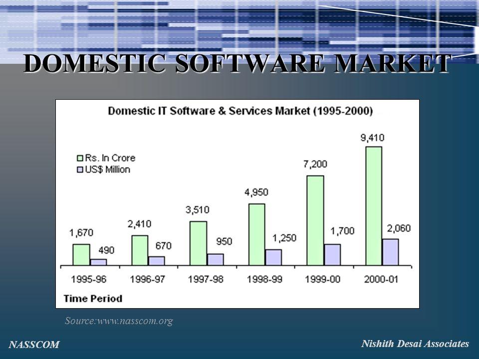 DOMESTIC SOFTWARE MARKET Source:www.nasscom.org Nishith Desai Associates NASSCOM