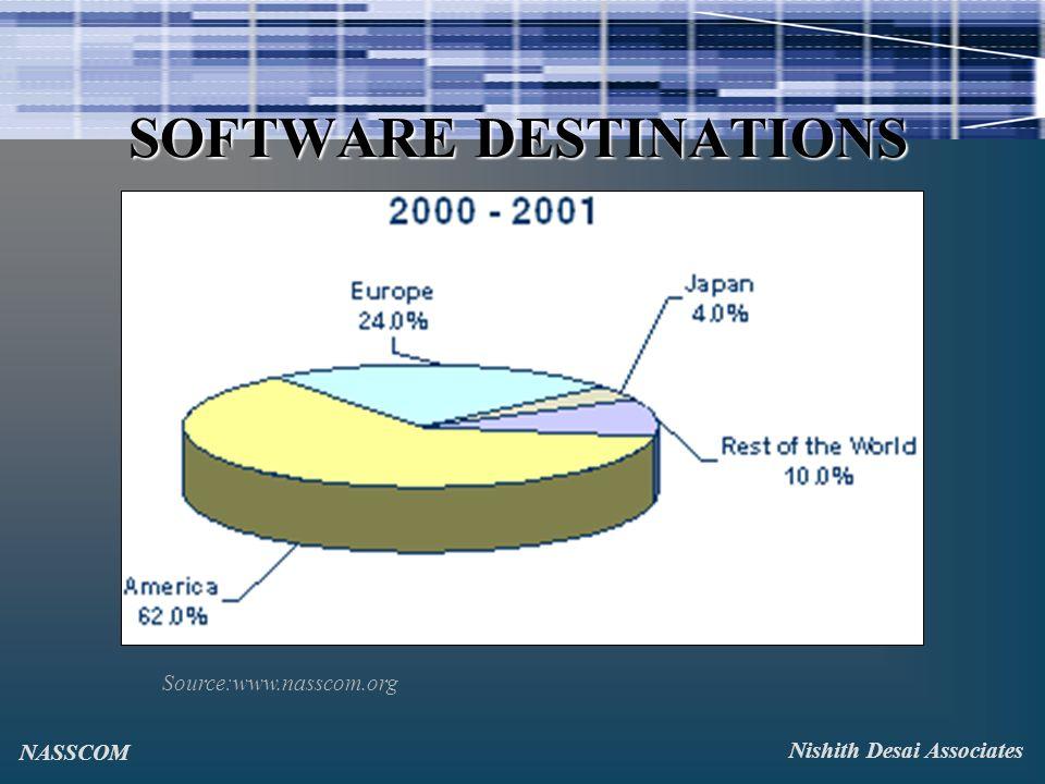 SOFTWARE DESTINATIONS Source:www.nasscom.org Nishith Desai Associates NASSCOM
