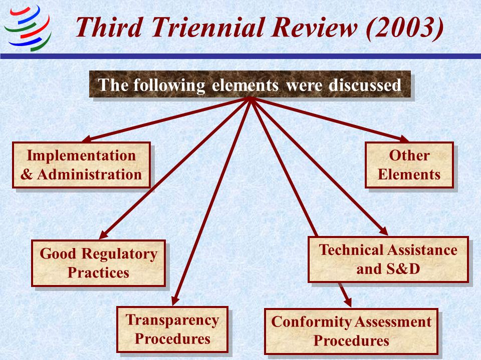 Third Triennial Review (2003) The following elements were discussed Implementation & Administration Good Regulatory Practices Conformity Assessment Pr