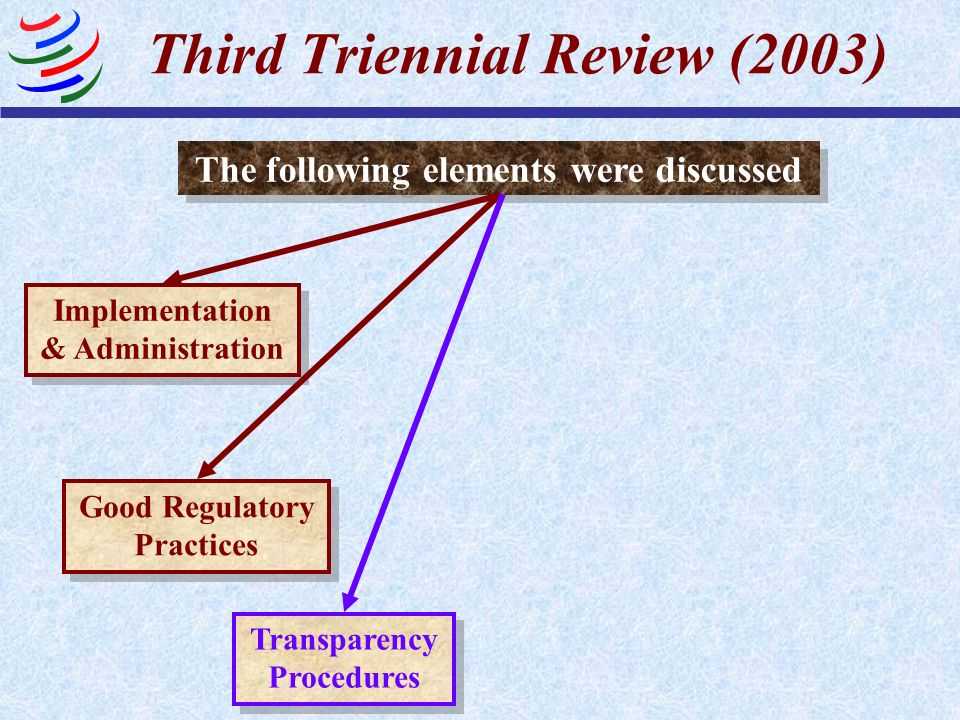 Third Triennial Review (2003) The following elements were discussed Implementation & Administration Good Regulatory Practices Transparency Procedures