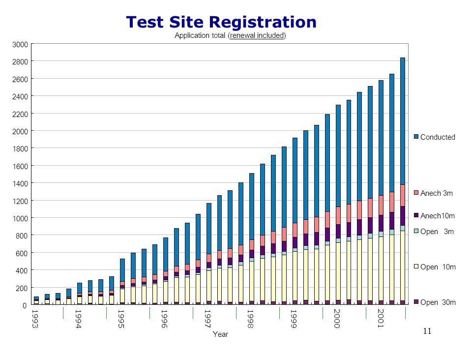 11 Test Site Registration Application total (renewal included) 0 200 400 600 800 1000 1200 1400 1600 1800 2000 2200 2400 2600 2800 3000 19931994199519