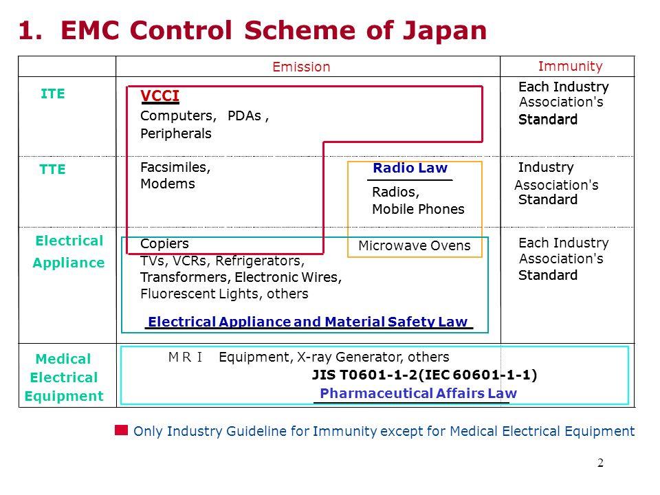 23 6.Advantages of Industry Self-Regulation 1.