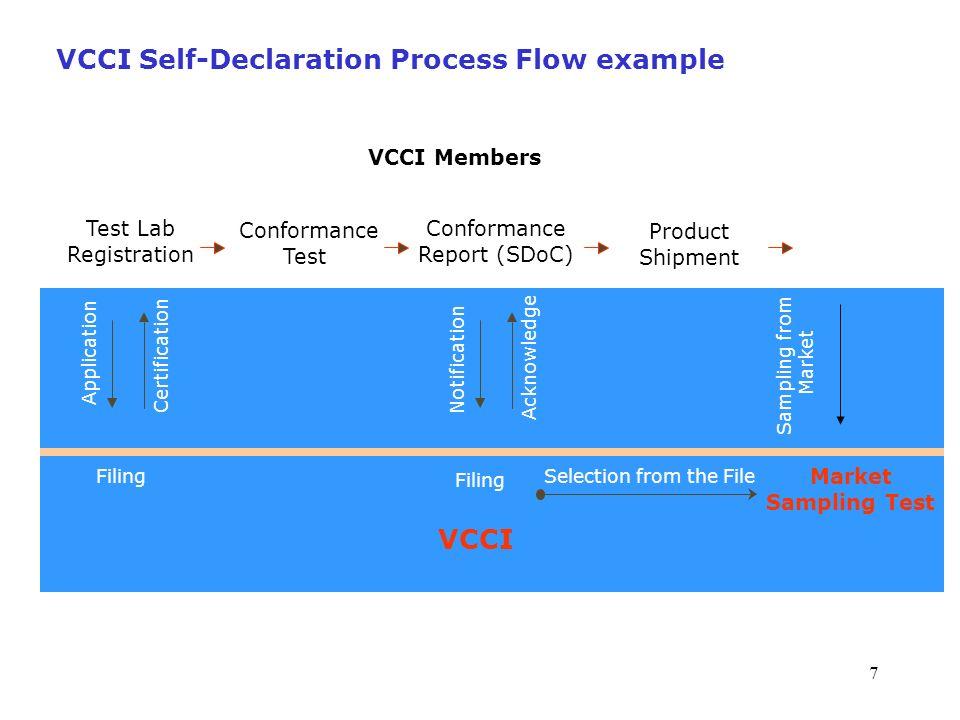 18 VCCI Sampling Test Record (7th - 19th)