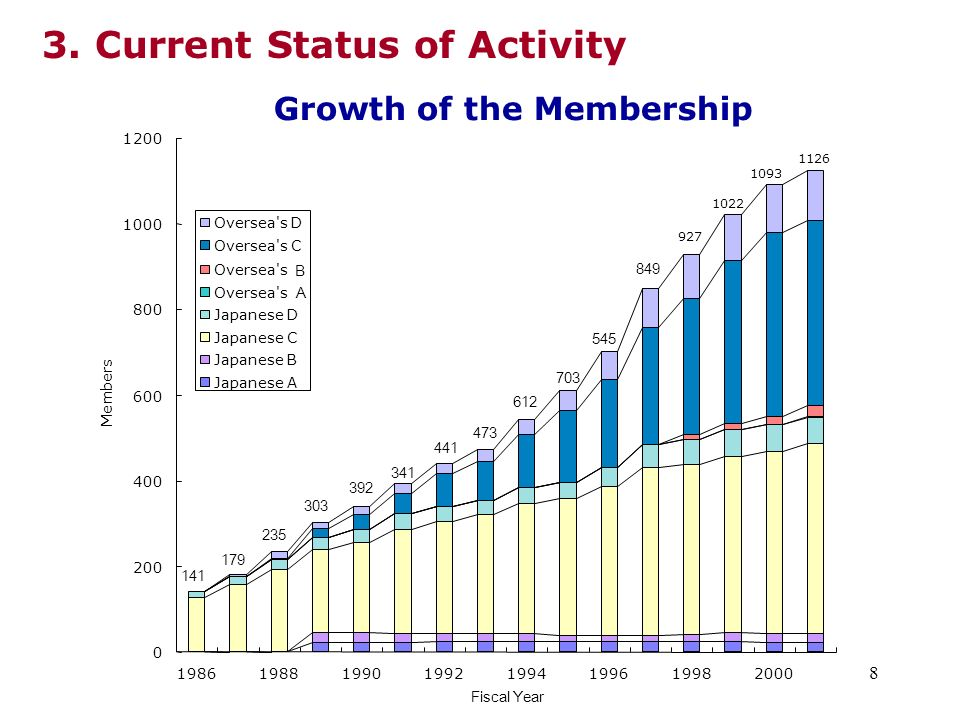 9 As of March 31, 2002 Membership detail (Rank Based) JAPANESE D 6% OVERSEA S B 2% JAPANESE B JAPANESE A 2% JAPANESE C 39% OVERSEA S 39% OVERSEA S A 0% OVERSEA S D 10% 2% 1126 CategoryMembershipRatio (%) JapaneseA232.0 B211.9 C44239.3 D635.6 OverseasA10.1 B262.3 C43338.5 D11710.4 Total1126100.0