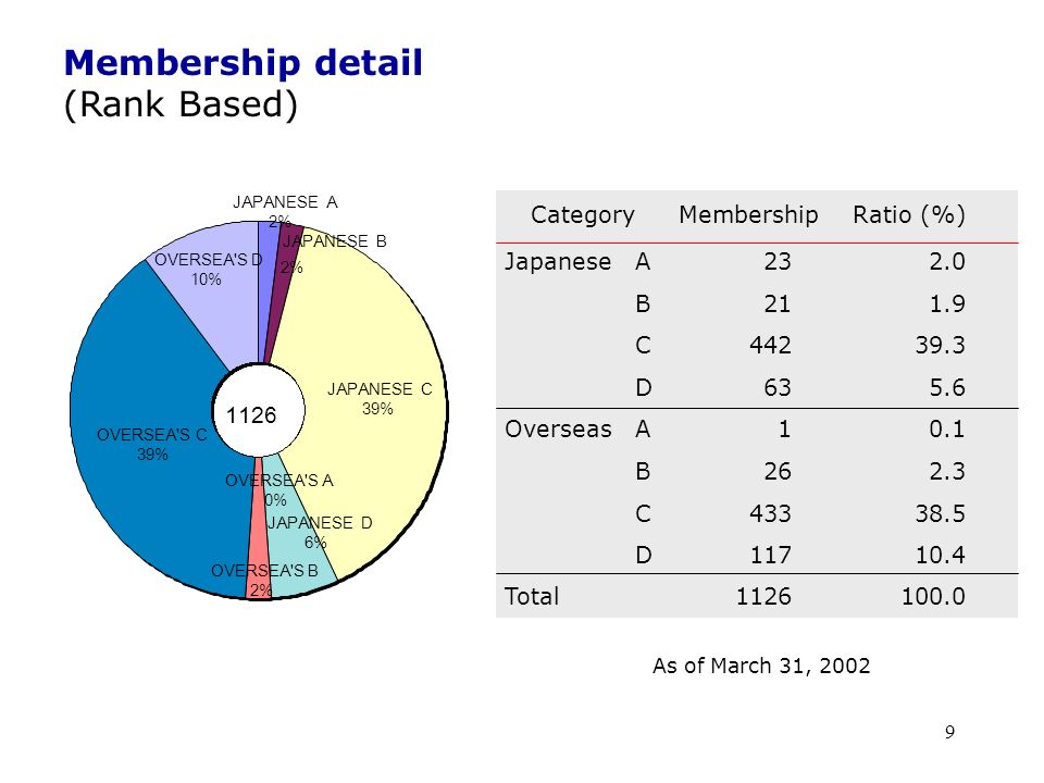 9 As of March 31, 2002 Membership detail (Rank Based) JAPANESE D 6% OVERSEA'S B 2% JAPANESE B JAPANESE A 2% JAPANESE C 39% OVERSEA'S 39% OVERSEA'S A 0