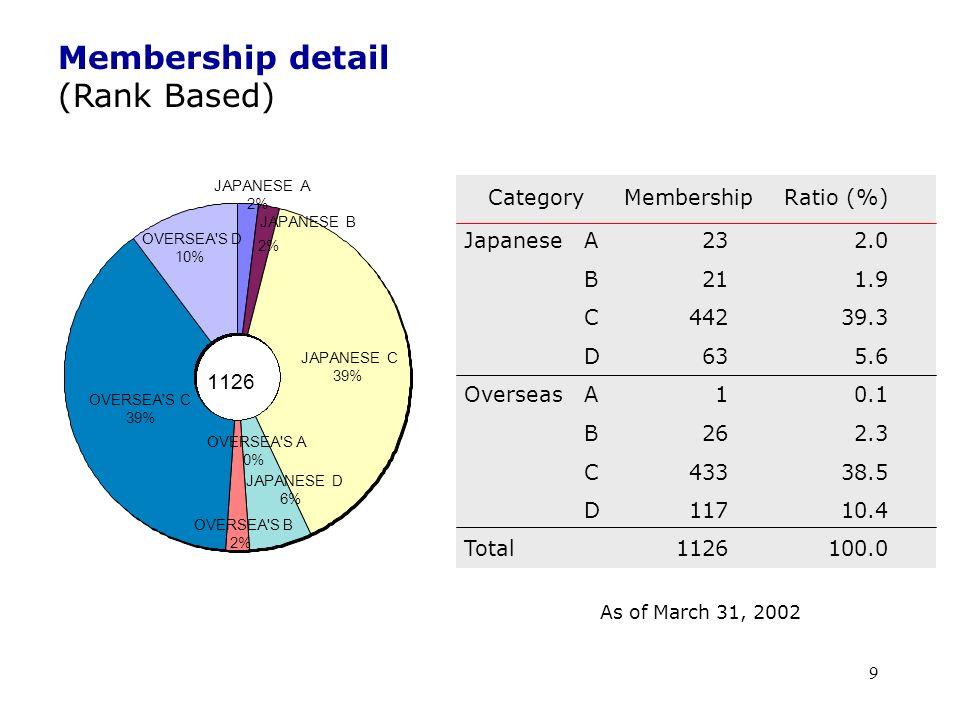 10 CHINESE TAIPEI KOREA ISRAEL CANADA CHAINA UK GERMANY U.S.A SINGAPORE OTHERS 577 Membership detail (country based) Country Membership Ratio(% ) A, B, CDTotal USA1764722338.6 Chinese Taipei 1612018131.4 Korea68117913.7 Germany911203.5 UK108183.1 Israel94132.3 Canada7291.6 Singapore4150.9 China1230.5 Others1511264.5 Total460117577100 As of March 31, 2002