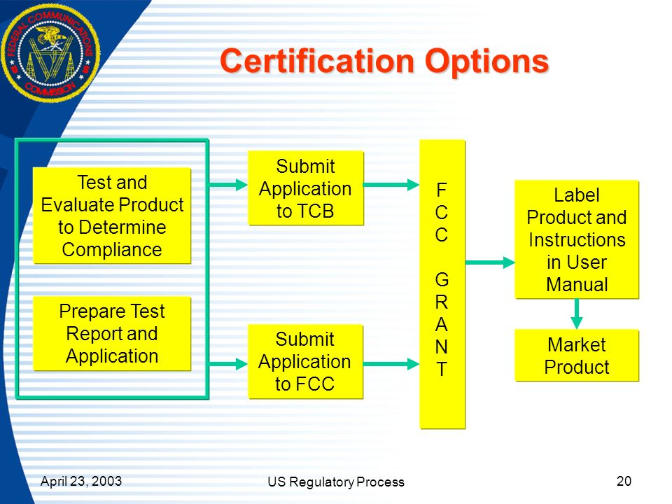 April 23, 2003 US Regulatory Process 20 Certification Options Prepare Test Report and Application FCC GRANTFCC GRANT Label Product and Instructions in