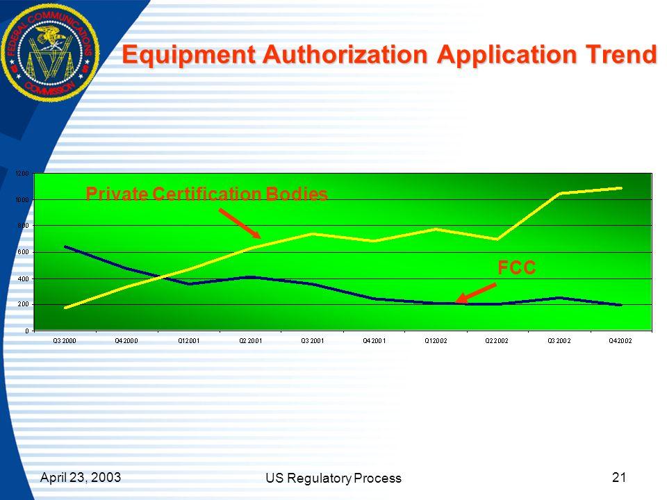 April 23, 2003 US Regulatory Process 21 Private Certification Bodies FCC Equipment Authorization Application Trend