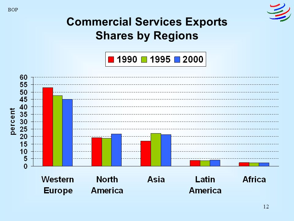 12 Commercial Services Exports Shares by Regions BOP