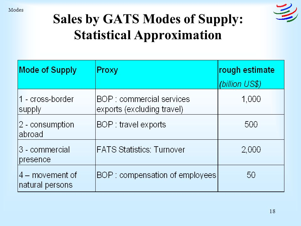 18 Sales by GATS Modes of Supply: Statistical Approximation Modes