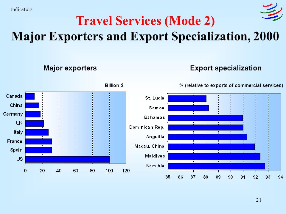 21 Travel Services (Mode 2) Major Exporters and Export Specialization, 2000 Billion $% (relative to exports of commercial services) Major exportersExport specialization Indicators