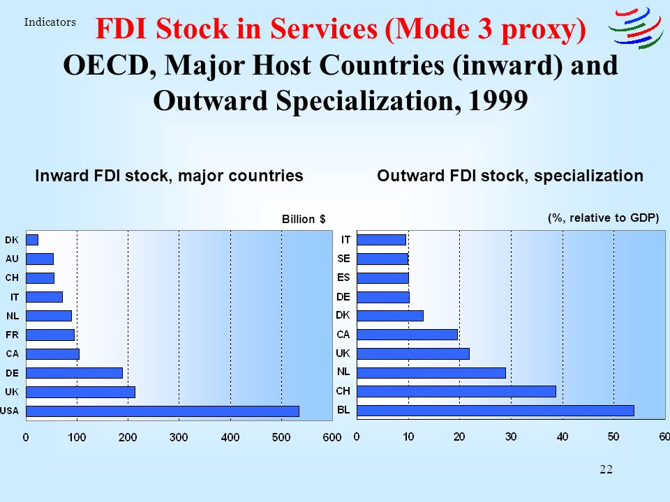 22 FDI Stock in Services (Mode 3 proxy) OECD, Major Host Countries (inward) and Outward Specialization, 1999 (%, relative to GDP) Billion $ Inward FDI stock, major countriesOutward FDI stock, specialization Indicators