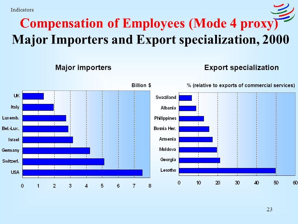 23 Compensation of Employees (Mode 4 proxy) Major Importers and Export specialization, 2000 Major importersExport specialization Billion $% (relative to exports of commercial services) Indicators