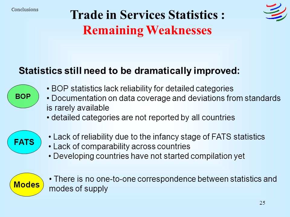 25 Trade in Services Statistics : Remaining Weaknesses Conclusions BOP statistics lack reliability for detailed categories Documentation on data coverage and deviations from standards is rarely available detailed categories are not reported by all countries BOP FATS Lack of reliability due to the infancy stage of FATS statistics countries Lack of comparability across countries Developing countries have not started compilation yet Developing countries have not started compilation yet Modes There is no one-to-one correspondence between statistics and modes of supply Statistics still need to be dramatically improved: