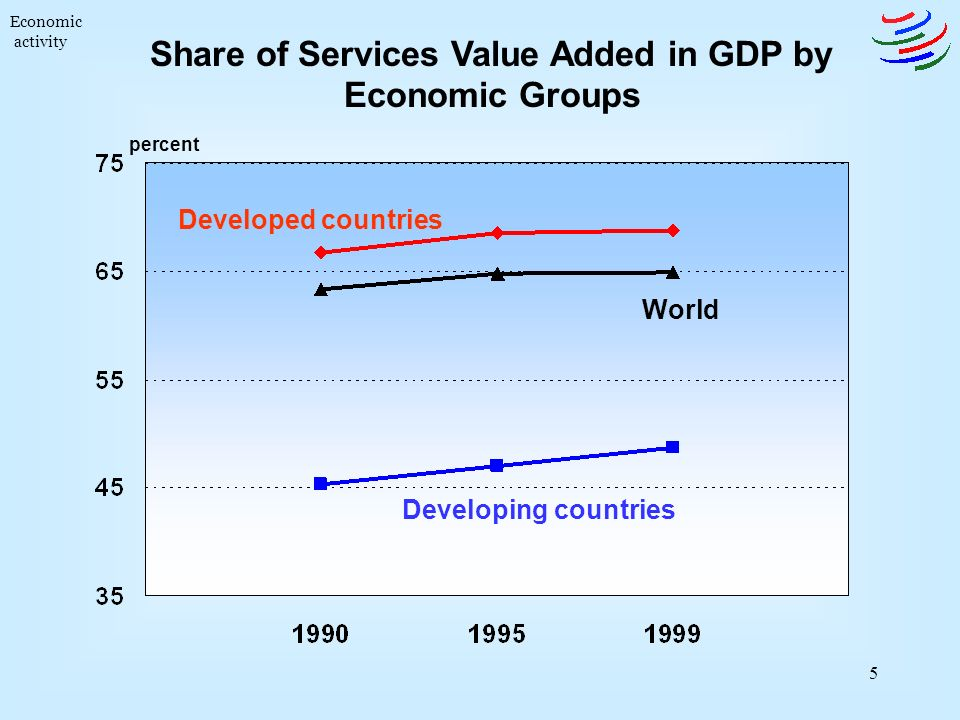 5 Share of Services Value Added in GDP by Economic Groups Developed countries Developing countries World Economic activity percent