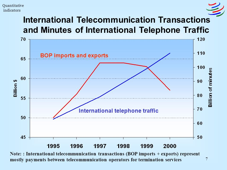 7 Note: : International telecommunication transactions (BOP imports + exports) represent mostly payments between telecommunication operators for termination services International Telecommunication Transactions and Minutes of International Telephone Traffic International telephone traffic BOP imports and exports Quantitative indicators