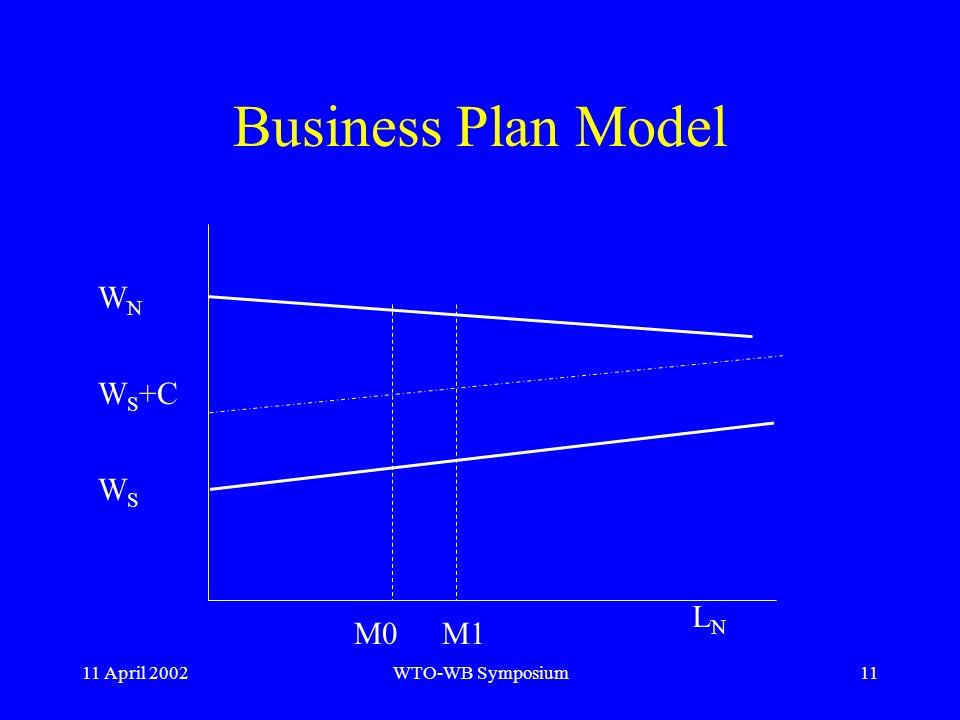 11 April 2002WTO-WB Symposium11 Business Plan Model W N W S +C W S M0M1 LNLN