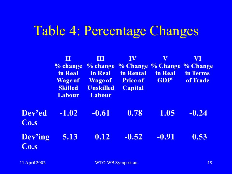 11 April 2002WTO-WB Symposium19 Table 4: Percentage Changes II % change in Real Wage of Skilled Labour III % change in Real Wage of Unskilled Labour I