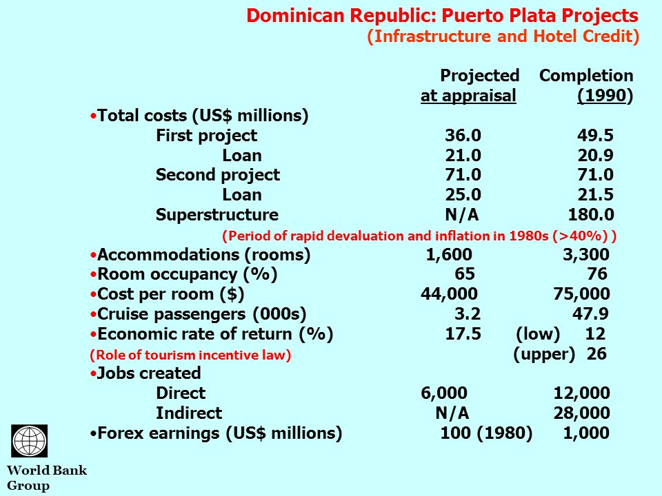 Dominican Republic: Puerto Plata Projects (Infrastructure and Hotel Credit) Projected Completion at appraisal (1990) Total costs (US$ millions) First