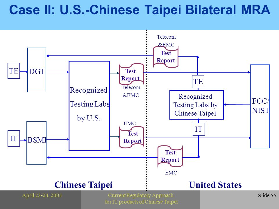 April 23-24, 2003Current Regulatory Approach for IT products of Chinese Taipei Slide 55 Case II: U.S.-Chinese Taipei Bilateral MRA TE IT BSMI Test Report DGT Recognized Testing Labs by U.S.