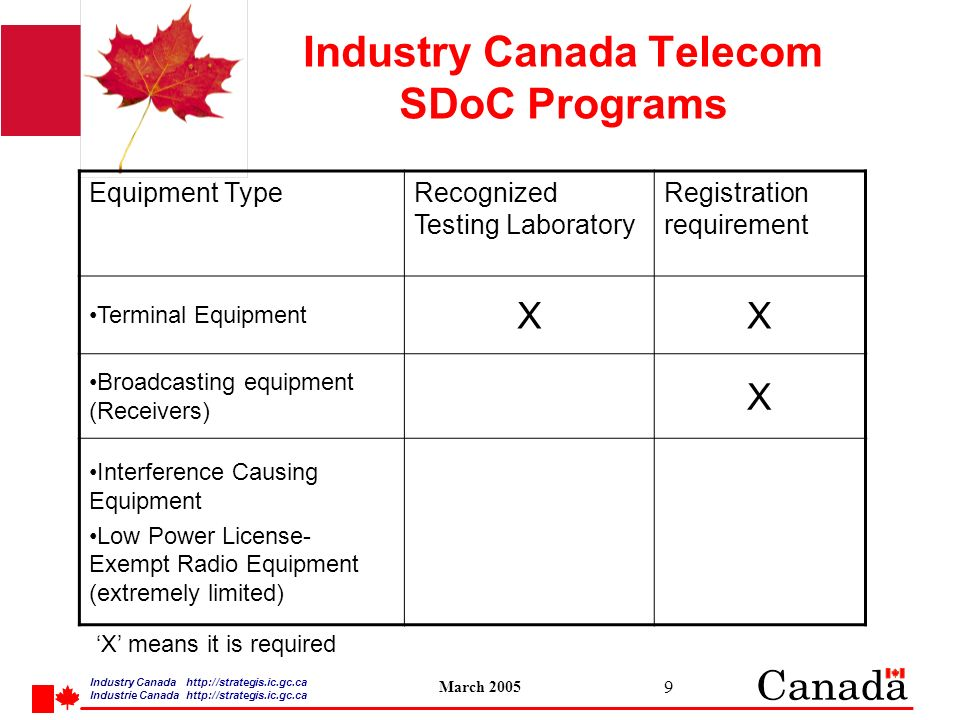 Industry Canada   /strategis.ic.gc.ca Industrie Canada   /strategis.ic.gc.ca March Industry Canada Telecom SDoC Programs Equipment TypeRecognized Testing Laboratory Registration requirement Terminal Equipment XX Broadcasting equipment (Receivers) X Interference Causing Equipment Low Power License- Exempt Radio Equipment (extremely limited) X means it is required