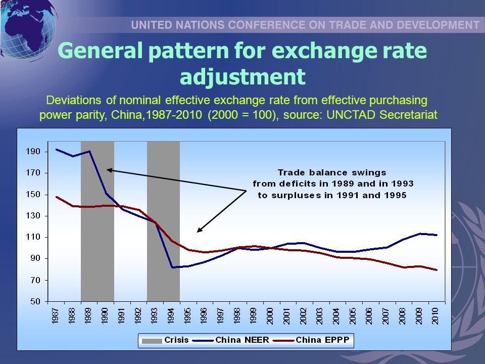 General pattern for exchange rate adjustment Deviations of nominal effective exchange rate from effective purchasing power parity, China, (2000 = 100), source: UNCTAD Secretariat
