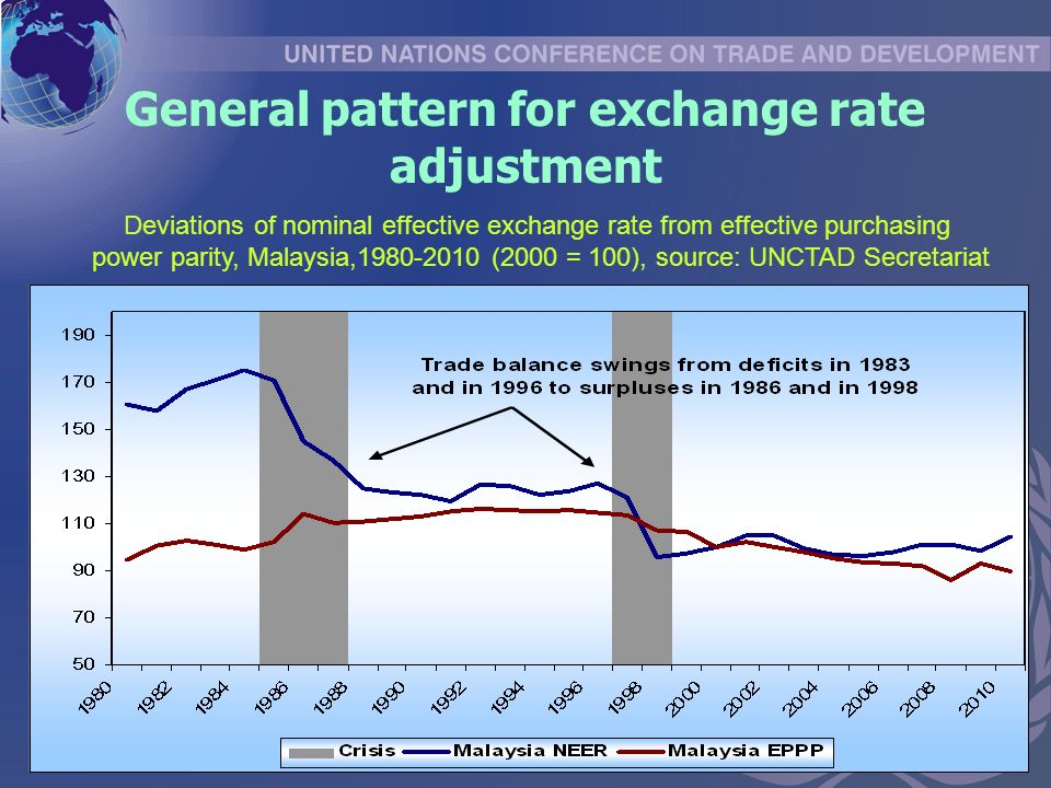 General pattern for exchange rate adjustment Deviations of nominal effective exchange rate from effective purchasing power parity, Malaysia, (2000 = 100), source: UNCTAD Secretariat