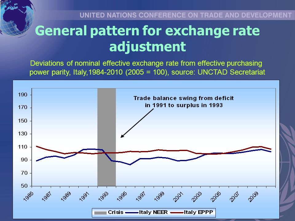 General pattern for exchange rate adjustment Deviations of nominal effective exchange rate from effective purchasing power parity, Italy, (2005 = 100), source: UNCTAD Secretariat