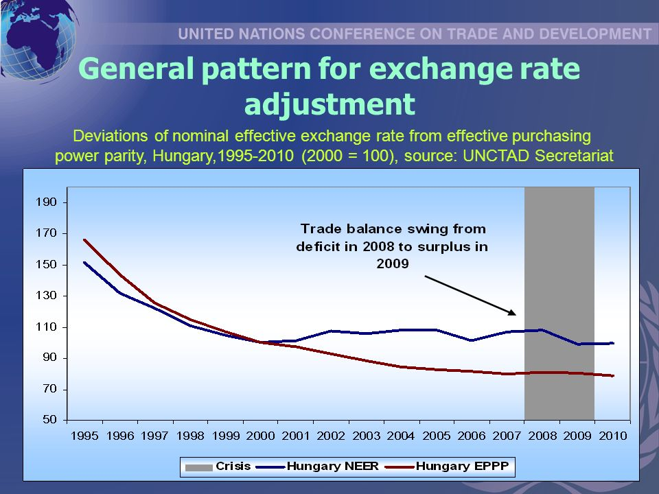 General pattern for exchange rate adjustment Deviations of nominal effective exchange rate from effective purchasing power parity, Hungary, (2000 = 100), source: UNCTAD Secretariat
