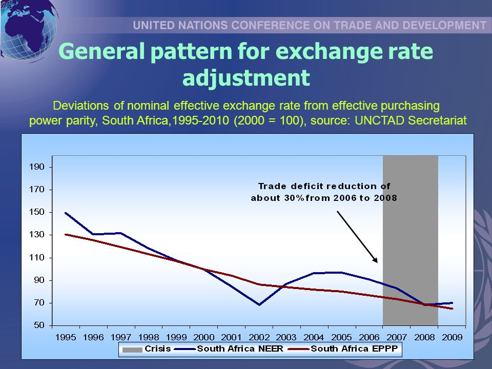 General pattern for exchange rate adjustment Deviations of nominal effective exchange rate from effective purchasing power parity, South Africa, (2000 = 100), source: UNCTAD Secretariat