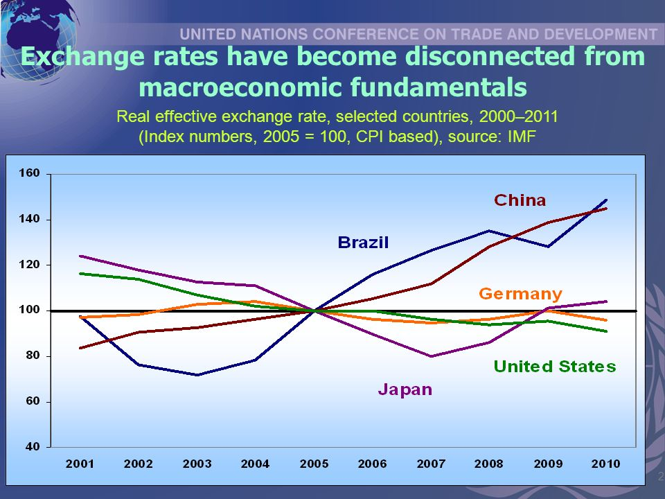 2 Exchange rates have become disconnected from macroeconomic fundamentals Real effective exchange rate, selected countries, 2000–2011 (Index numbers, 2005 = 100, CPI based), source: IMF