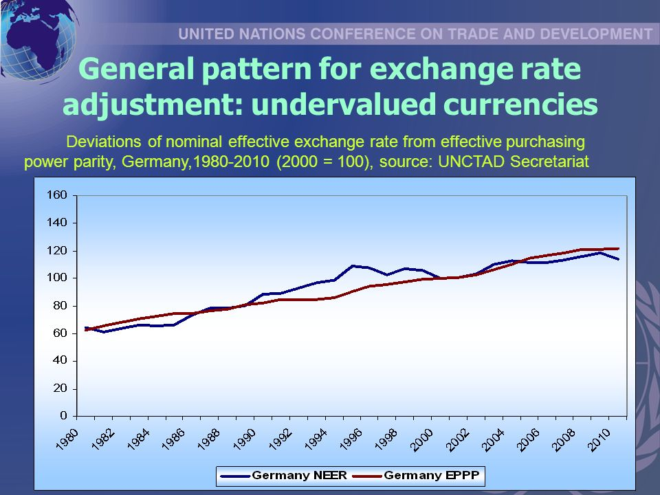 General pattern for exchange rate adjustment: undervalued currencies Deviations of nominal effective exchange rate from effective purchasing power parity, Germany, (2000 = 100), source: UNCTAD Secretariat