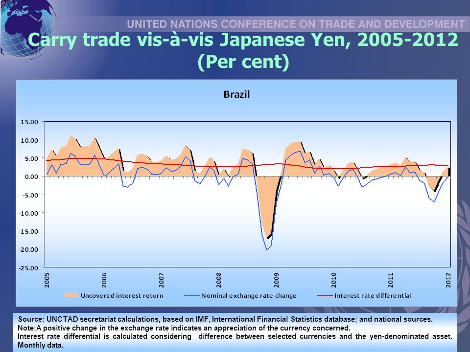 Carry trade vis-à-vis Japanese Yen, (Per cent) Source: UNCTAD secretariat calculations, based on IMF, International Financial Statistics database; and national sources.