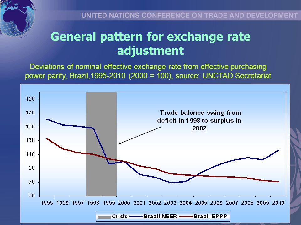 General pattern for exchange rate adjustment Deviations of nominal effective exchange rate from effective purchasing power parity, Brazil, (2000 = 100), source: UNCTAD Secretariat